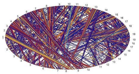 Computational Genomics @IBM | SynBioFromLeukipposInstitute | Scoop.it