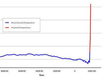The Most Controversial Chart in History, Explained   Climate change challenges   Scoop.it