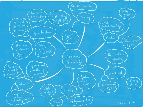 A map of learning technology - 2014 | mLearning Technology | Scoop.it