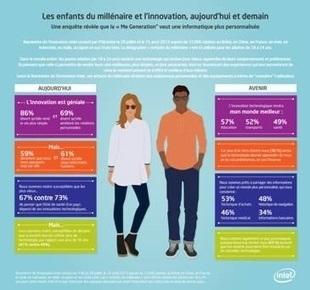 Les jeunes se mefient des nouvelles technologies | Tendances : technologie | Scoop.it