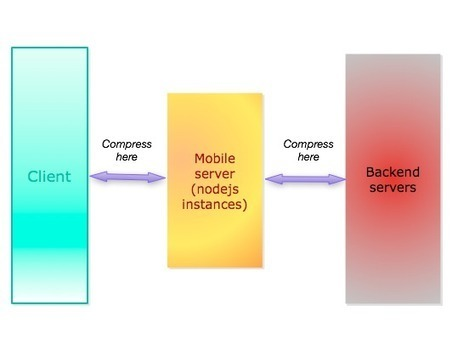Blazing fast node.js: 10 performance tips from LinkedIn Mobile | LinkedIn Engineering | Node.js | Scoop.it