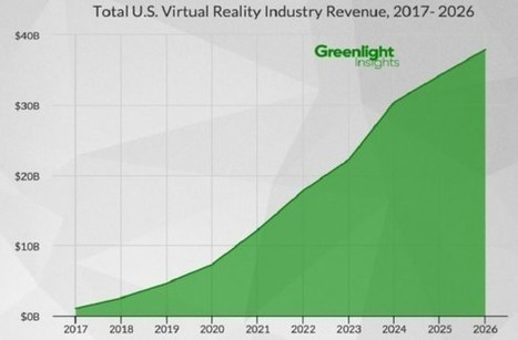 U.S. VR hardware and software market to hit $38 billion by 2026 | 4D Pipeline - trends & breaking news in Visualization, Virtual Reality, Augmented Reality, 3D, Mobile, and CAD. | Scoop.it