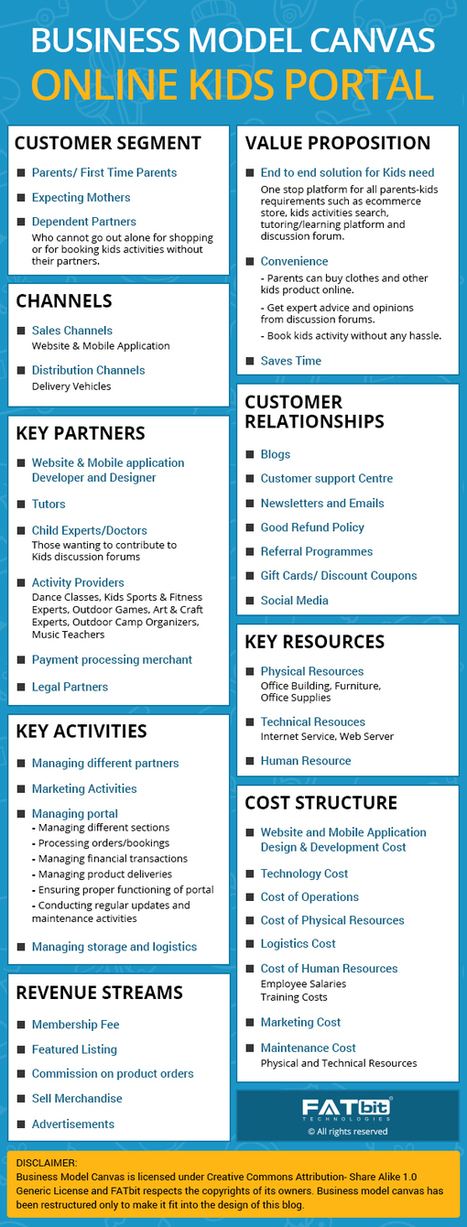 Business Model & Website Features of Online Portal for Kids and Parents | internet marketing | Scoop.it