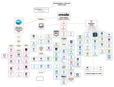 [Popplet] 80 herramientas... y más... para invertir tu clase | #REDXXI | Scoop.it