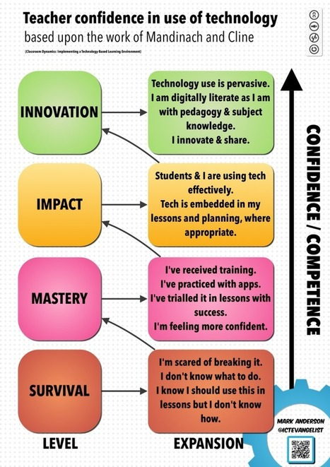 Technological, Pedagogical and Content Knowledge | Educación en red | Scoop.it