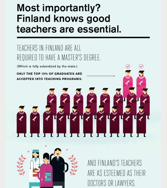 education in finland Introduction in order to understand what led to the education system we see today in finland, it's important to look back and outline what led up to it.