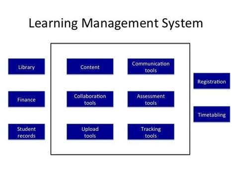 e4innovation.com »Blog Archive» La revisión de las trayectorias de e-learning | Enseñanza y Aprendizaje con MOOCs | Scoop.it