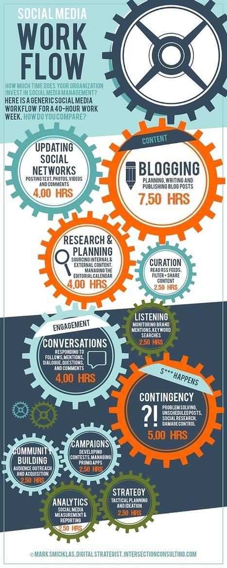 Infográfico: O Tempo Investido na Gestão de Mídias Sociais | Conteúdo | Scoop.it