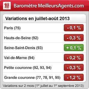 Immobilier francilien : Après un été tiède, les prix s'orientent à la baisse | Réseau immobilier | Scoop.it