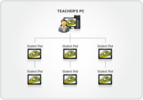 Radix Smart Classroom Management Software Ndas