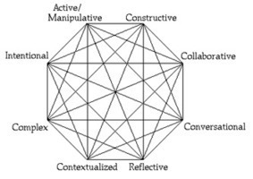 Constructivism Pt.9: Mindtools cont'd | E-Learning Curve Blog | Resources for DNLE for 21st Century | Scoop.it