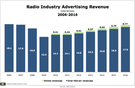 Radio Revenues to Steadily Rise, Fueled by Online Surge   Music business   Scoop.it