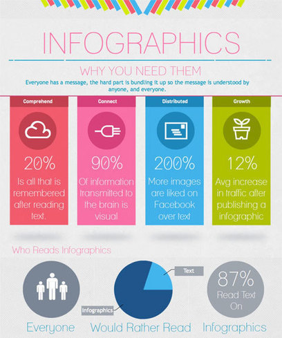 How to Create an Infographic That Boosts Social Shares and Leads | | GoViralExposure | Scoop.it