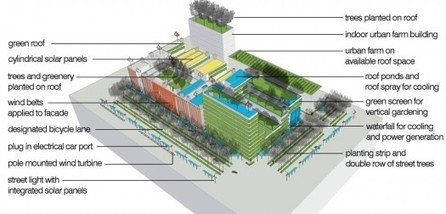 Urban Omnibus » Clip-on Architecture: Reforesting Cities | Vertical Farm - Food Factory | Scoop.it