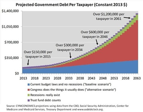 The Chart That Every Taxpayer Deserves To See | A World of Debt | Scoop.it
