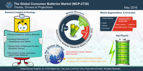 Consumer Batteries Market Trends | All about batteries | Scoop.it