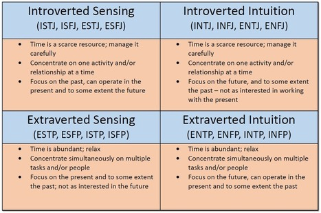 The Myers-Briggs Assessment is No Fad – It's a Research-Based Instrument That Delivers Results