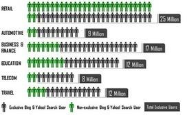 Yahoo Bing Network: New Details on Searchers Not Using Google | SEO Strategies & Tactics | Scoop.it