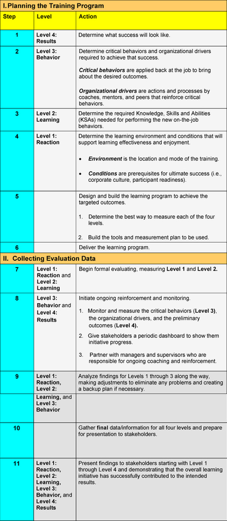 How to Evaluate Learning: Kirkpatrick Model for the 21st Century—A Revision | Social Learning Blog | Create, Innovate & Evaluate in Higher Education | Scoop.it