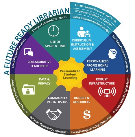 Future Ready Librarians - Future Ready Schools | School Library Learning Commons | Scoop.it