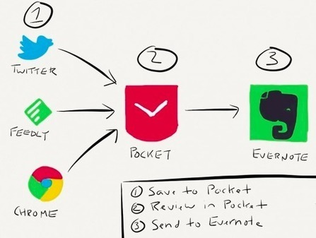 Paperless Productivity With Evernote & Pocket | Infotention | Scoop.it
