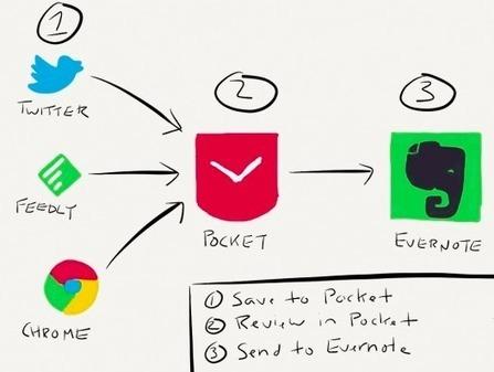 Come gestire l'informazione e metterla a frutto | Social net(work & fun) | Scoop.it