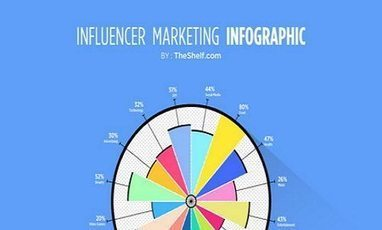 Influencer Marketing: The new king of content | Inbound MarketingInfluencer Marketing: The new king of content  | Influence Marketing Strategy | Scoop.it