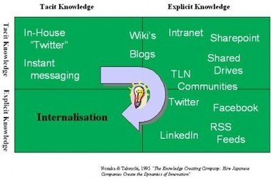 Knowledge Management + eLearning + Web 2.0 = Learning- Bring on the Trumpet | INF336-441 Knowledge Management | Scoop.it