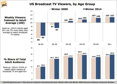 Are Young People Watching Less TV? (Updated #8211; Q4 2014 Data) | Communication online | Scoop.it