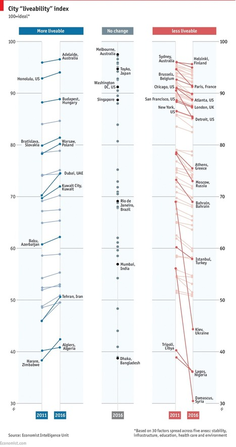 Daily chart: The world's most liveable cities | The Economist | FCHS AP HUMAN GEOGRAPHY | Scoop.it