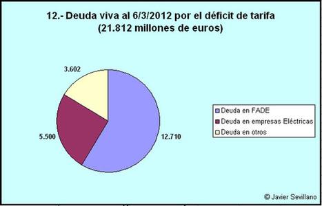ME HAN ESTAFADO: Otra opinión del Sistema eléctrico español | energía tibt | Scoop.it