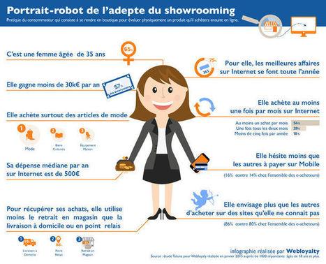 Portrait robot de l'adepte du showrooming en France [infographie] | En Essonne Réussir | Scoop.it