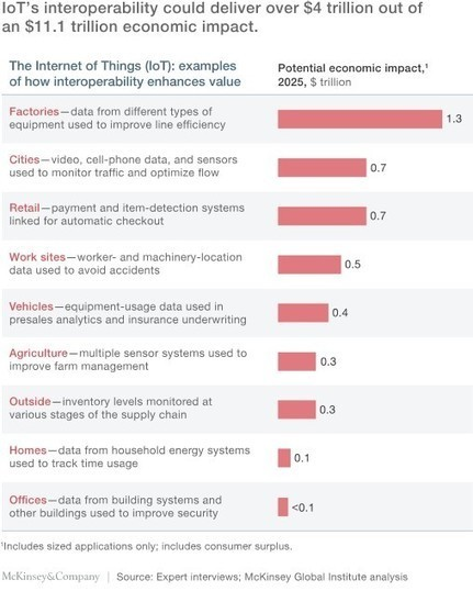 What You Need To Know About The Internet Of Things   Internet of Things - Technology focus   Scoop.it
