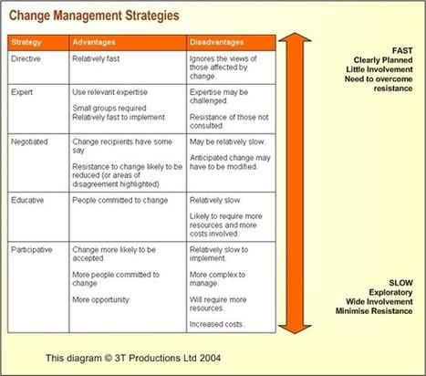 JISC infoNet - Change Strategy & Approaches | Change model | Scoop.it
