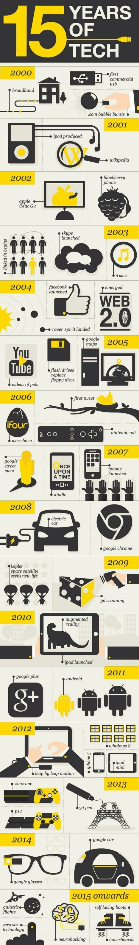 The Last 15 Years of Technological Advancement [Infographic] | Daily Infographic | Educational technology | Scoop.it