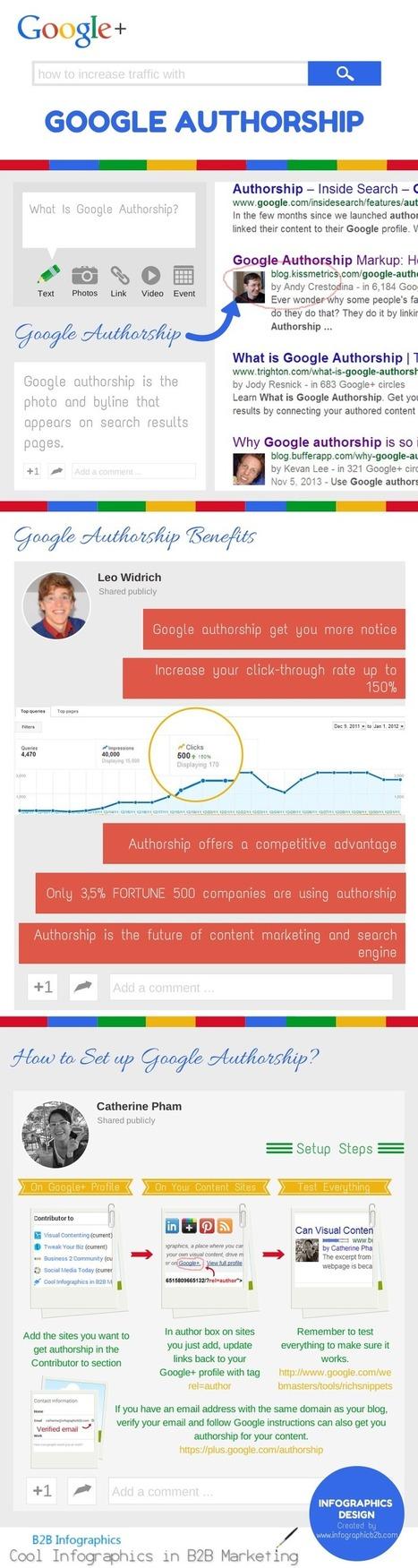 Comprendre l'authorship de Google | La com des PME dynamiques | Scoop.it