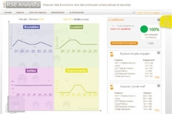 Comment mesurer le ROI d'un réseau social d'entreprise ? | Médias & réseaux sociaux | Scoop.it