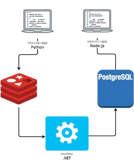 Building a serverless application with Docker | Docker | Scoop.it