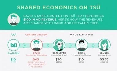 TSU, nova rede social paga por conteúdo gerado e tempo gasto pelo usuário - Catraca Livre | Conteúdo | Scoop.it
