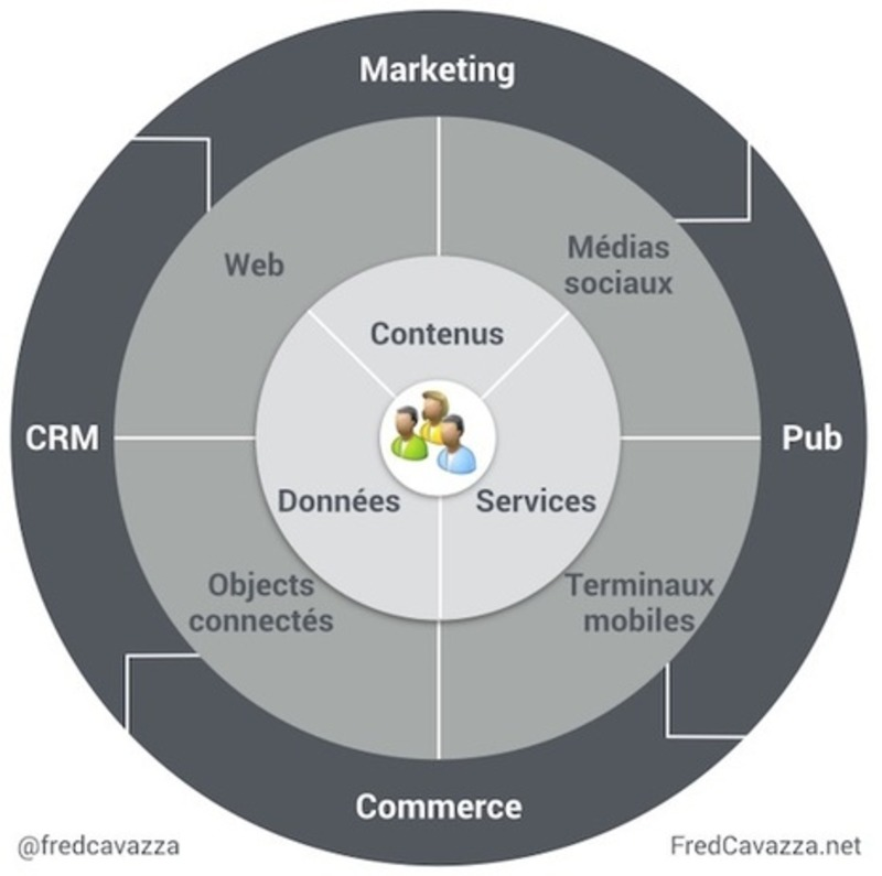 Le marketing est le catalyseur de la transformation digitale   Beyond Web and Marketing 3.0   Scoop.it