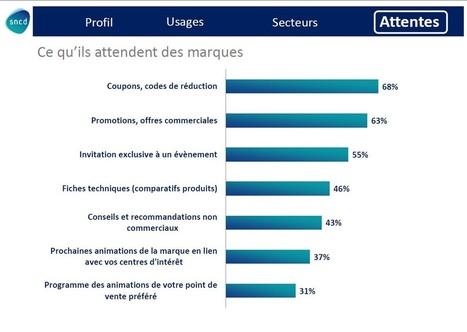 80% des mobinautes souhaitent des applications dédiées à leur programme de fidélité | Couponing, M-Couponing, E-Couponing, M-Wallet & Co. | Scoop.it