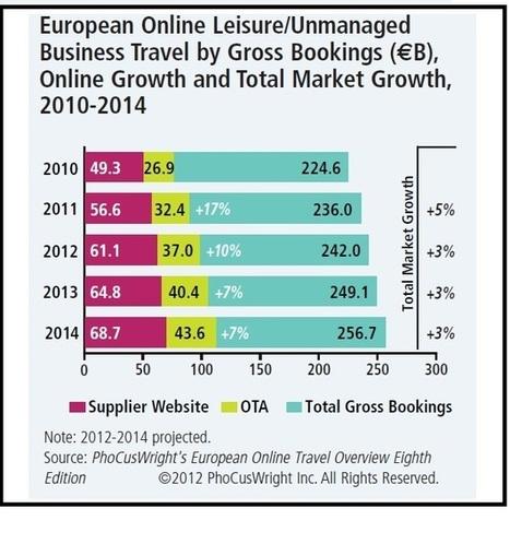 L'e-tourisme poursuit sa croissance en 2012 - L'Echo Touristique   Bretagne Actualités Tourisme   Scoop.it