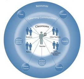 How Your Students Can Design Their Own Learning | Teaching, Learning, Growing | Scoop.it