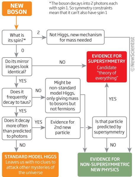 Comment déterminer si un objet existe, sans le voir : Boson-spotter's guide helps you decode theHiggs   Tout est relatant   Scoop.it