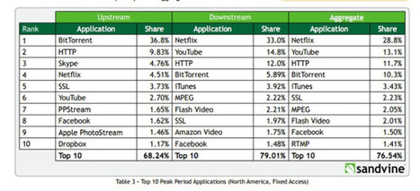 Netflix continues to dominate North American fixed networks with 33 percent bandwidth share | On Top of TV | Scoop.it