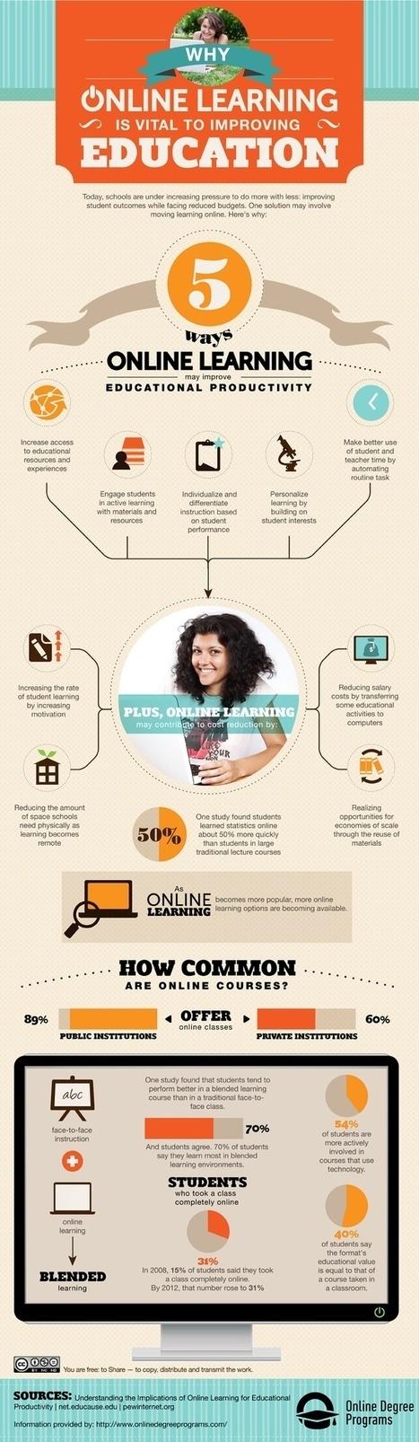 eLearning Infographics | Pensamiento crítico y su integración en el Curriculum | Scoop.it