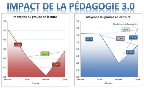 Pédagogie 3.0 : Analyse par l'impact sur les résultats scolaires | Conduite du changement 2.0 | Scoop.it