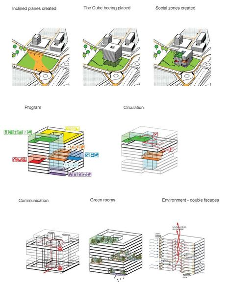 Ecological architecture at Økern, Oslo, Norway | green infographics | Scoop.it