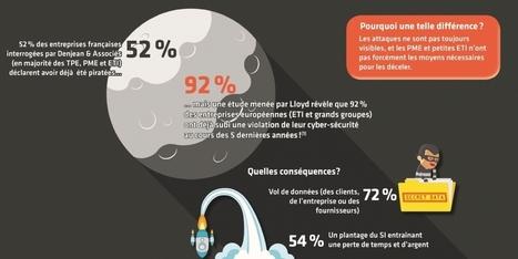 Cyber-risques: une menace sous-estimée par les PME et ETI | Renseignements Stratégiques, Investigations & Intelligence Economique | Scoop.it