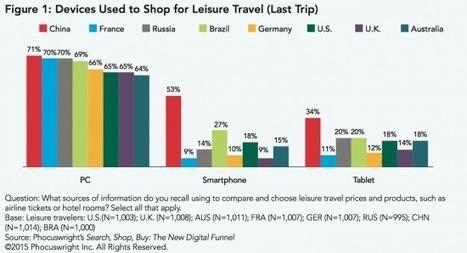 Vous reprendrez bien un peu de mobilité ? | Tourisme et marketing digital | Scoop.it